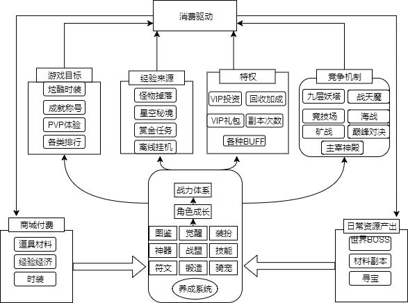 仙侠系统框架.xml