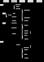 电梯险-机构间交互时序图-xml