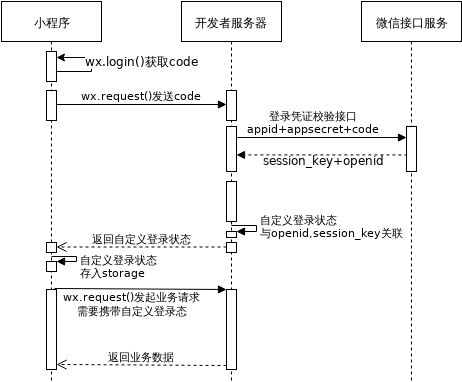 登录时序图.xml