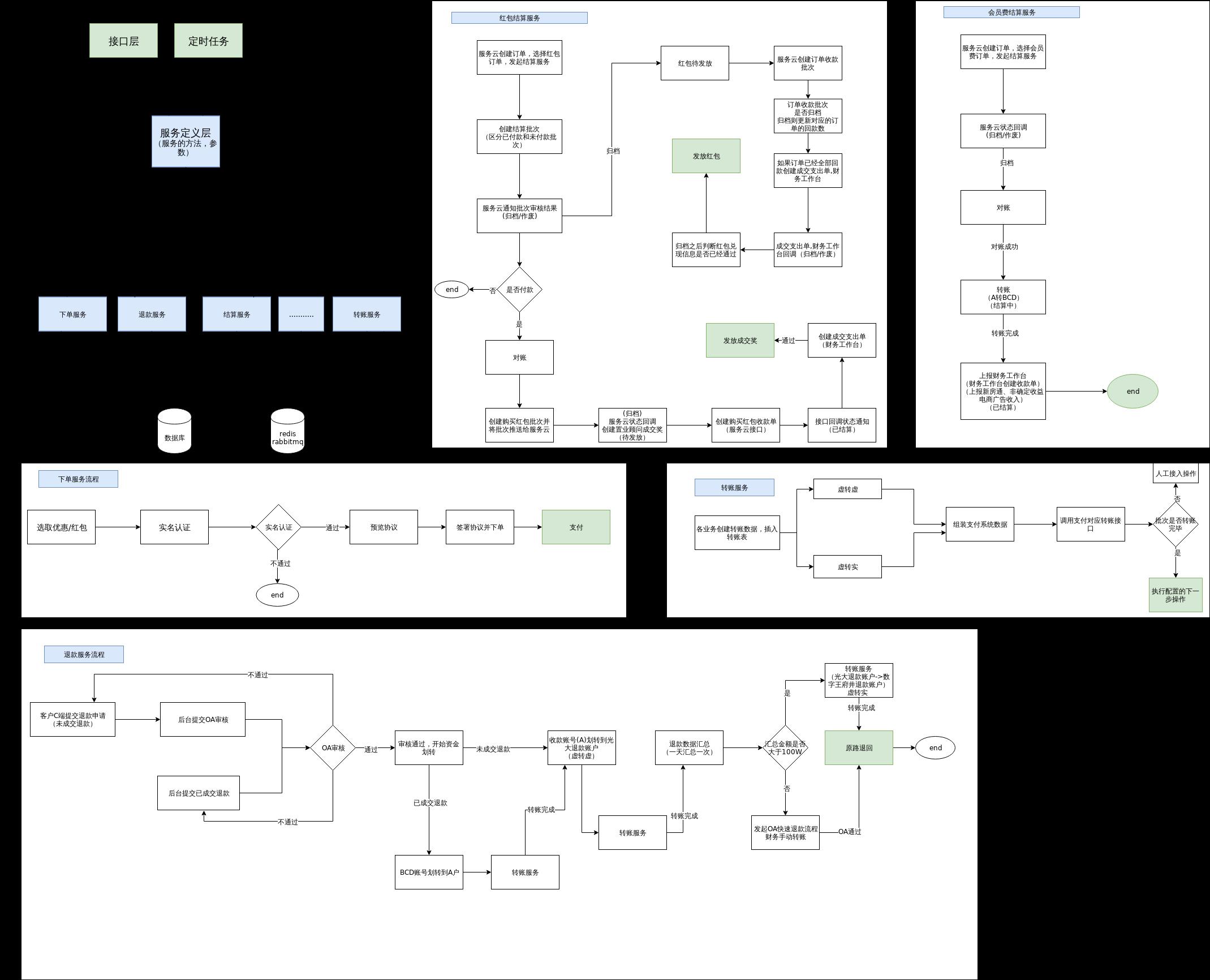 系统架构流程图