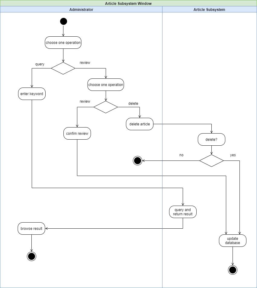 文章管理活动图.xml