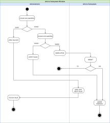 文章管理活动图-xml