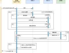 开发同步时序图