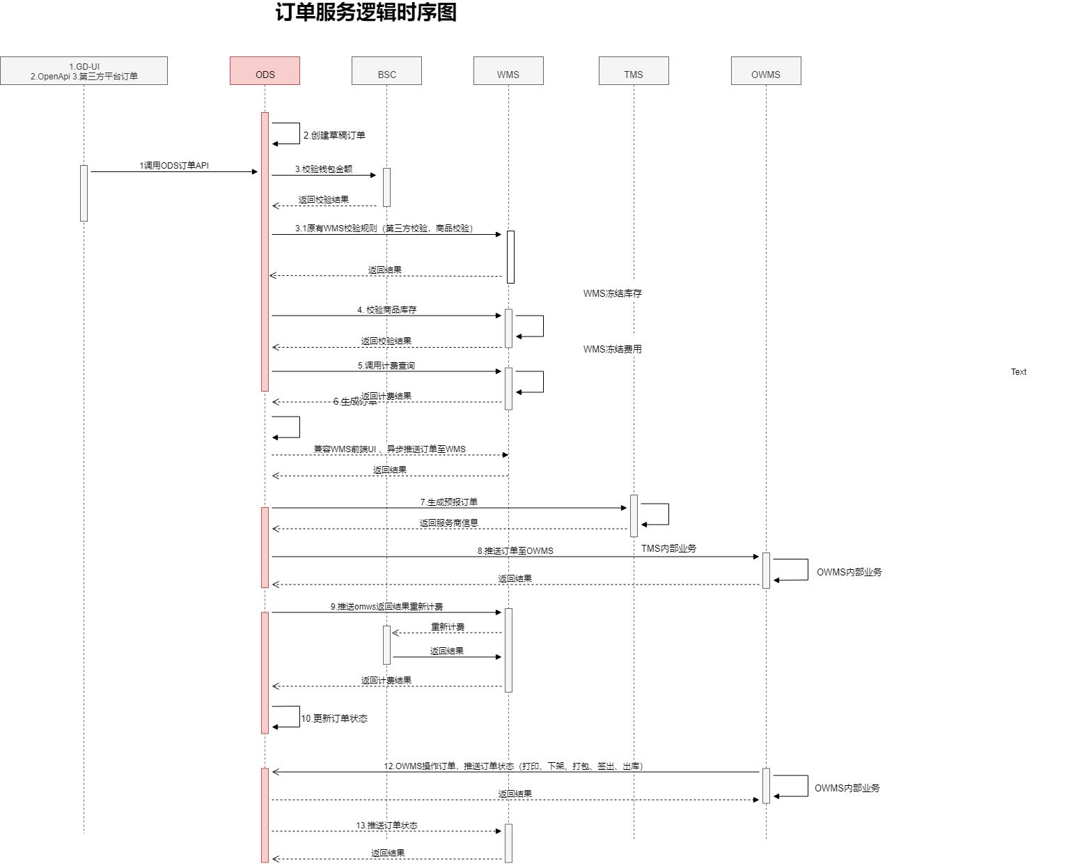 业务流程时序图.xml