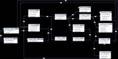 ERP数据库