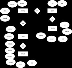 商品信息管理数据库