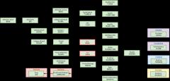 商品领域模型-xml