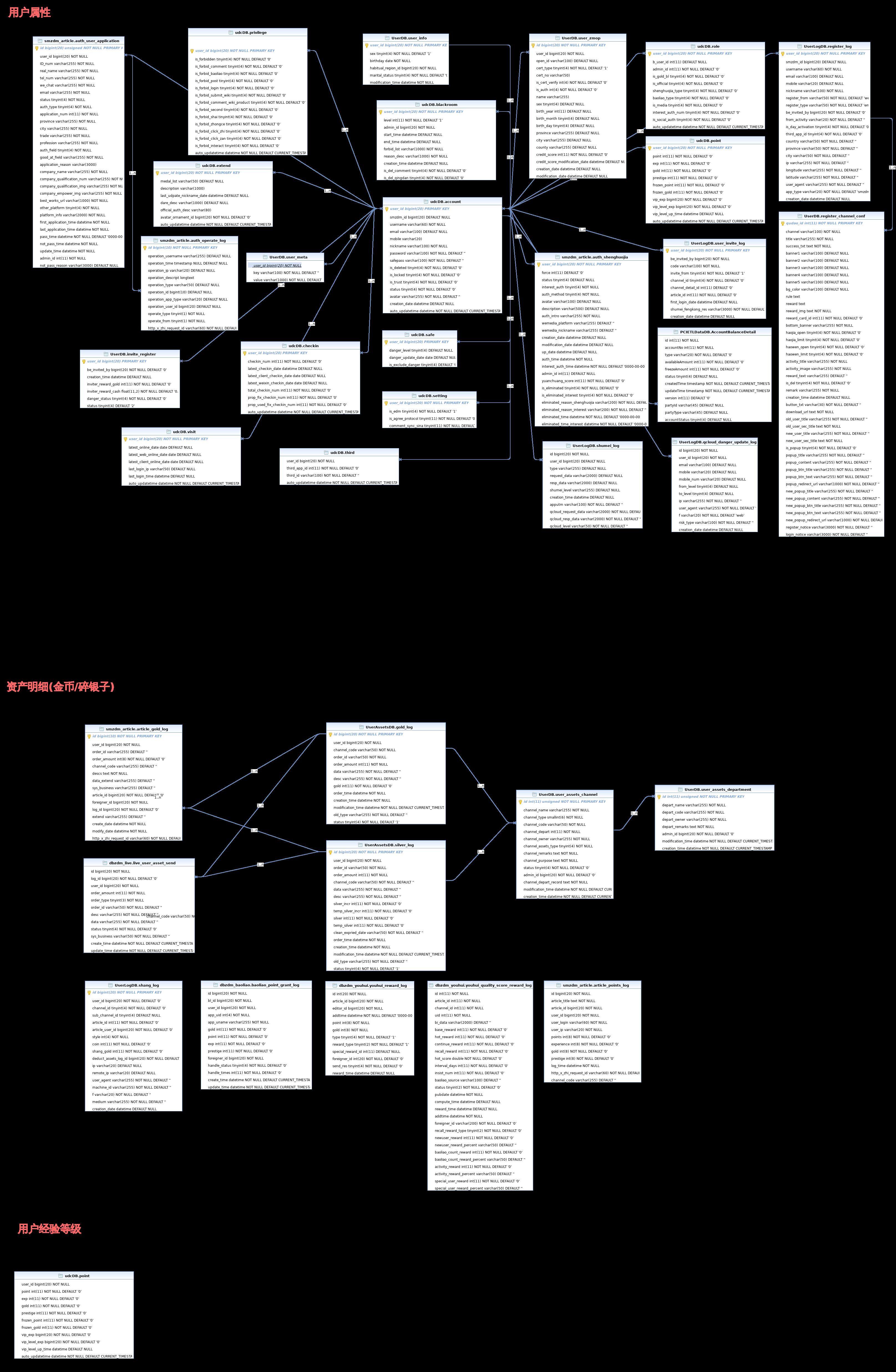 在线制图-db_user.xml