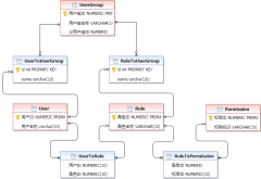 RBAC权限模型-xml