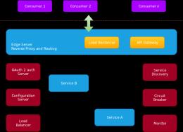 微服务--体系架构--xml