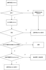 schema处理流程-xml