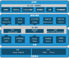CADDM平台架构