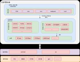 移动端框架设计-xml