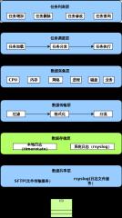 任务管理架构图-xml