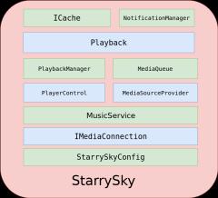 StarrySky结构图