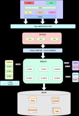 考试系统项目-xml