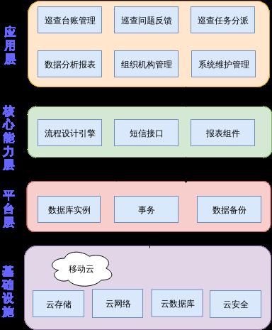 创文网格化系统.xml
