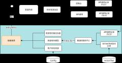 资源管控-推荐-xml