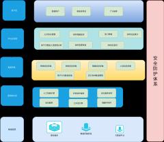民生银行设备管理架构图