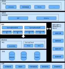 查询平台架构-xml
