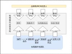 短视频代运营架构-xml