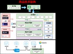 直享商品技术架构--xml