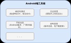 Android端测试设计架构-xml