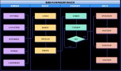 仓库泳道流程图模板