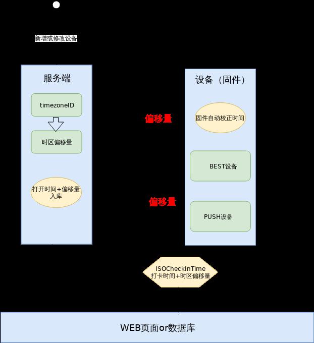 关于ISO-8601在DBS上的应用-方案二