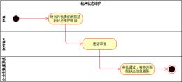 机构状态维护-xml