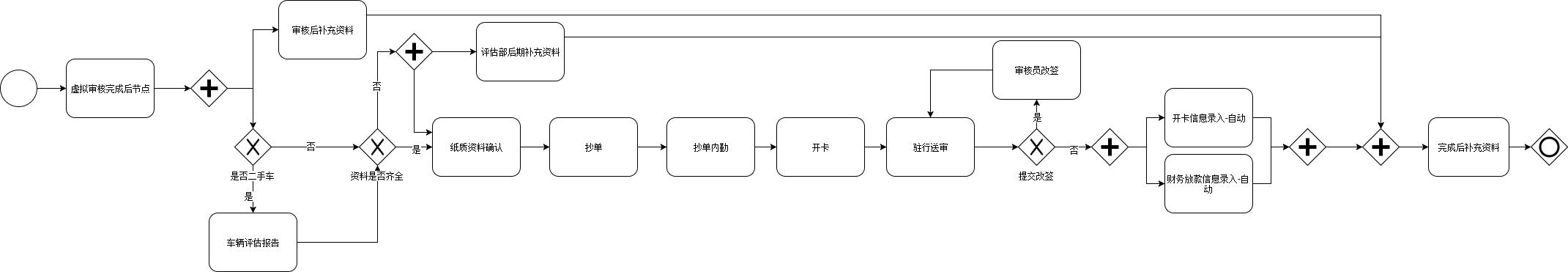银行送审子流程.xml