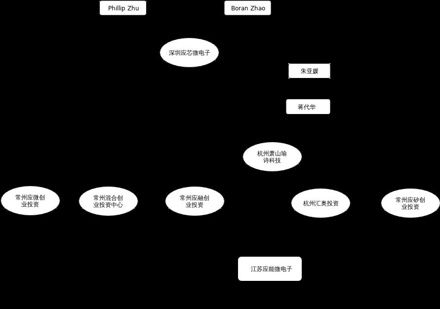 应能股权-简化.xml