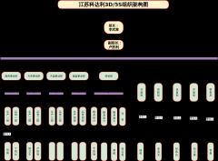 5s组织-xml