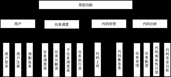 系统结构图.xml