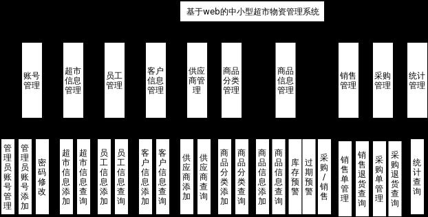 基于web的中小型超市物资管理系统.xml