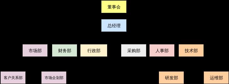 组织结构图模板