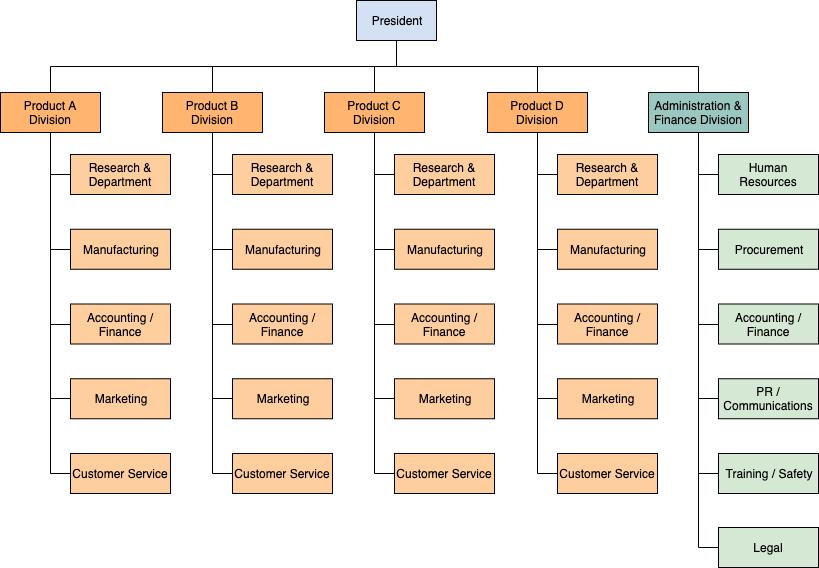 部门组织模板示例