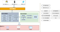 NDR系统架构