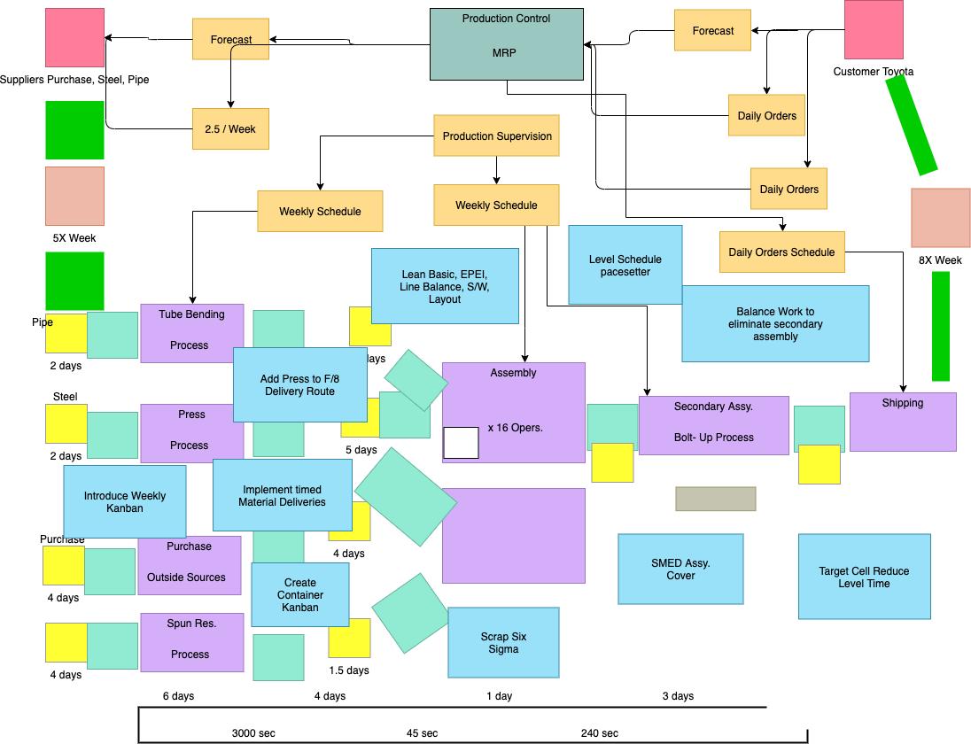 如何描述库存或流程