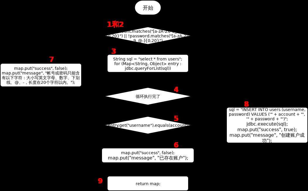 白盒测试流程图-注册