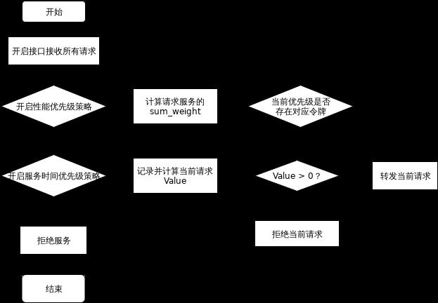 负载限流算法协同流程图.xml