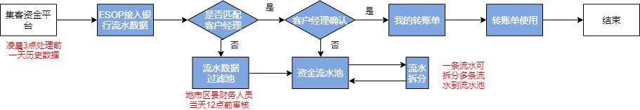 营收管理总体流程