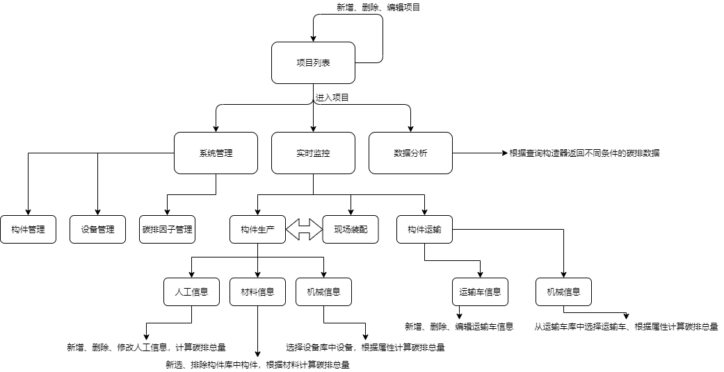 软件功能流程图.xml