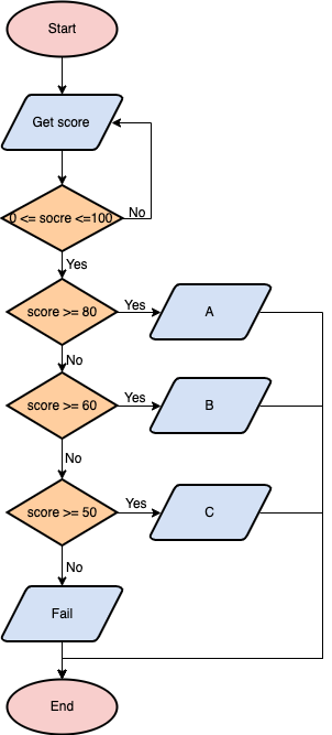 简单评分系统
