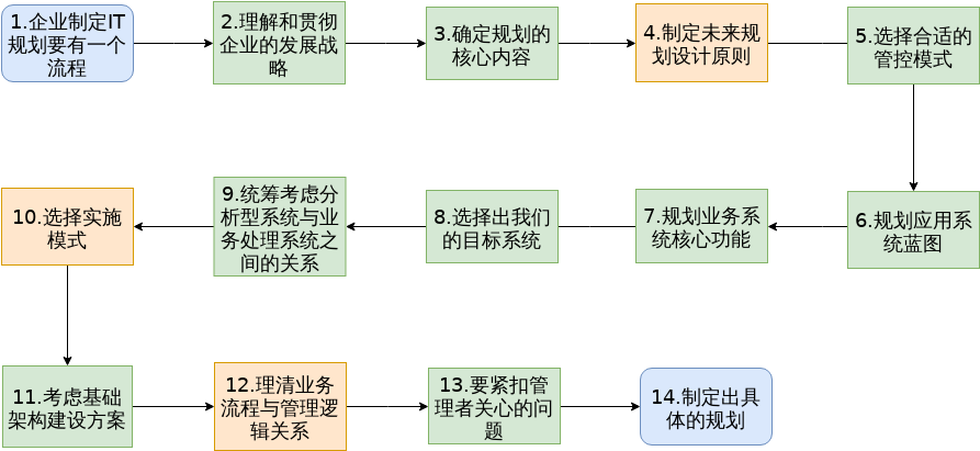 蓝图规划步骤.xml