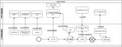 PMS与CSM交互流程-xml