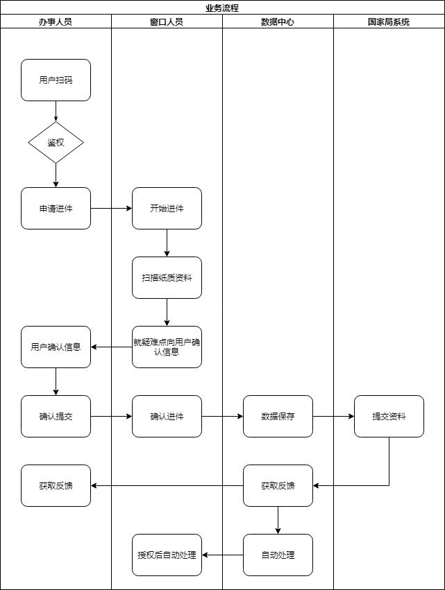 业务流程分析图.xml