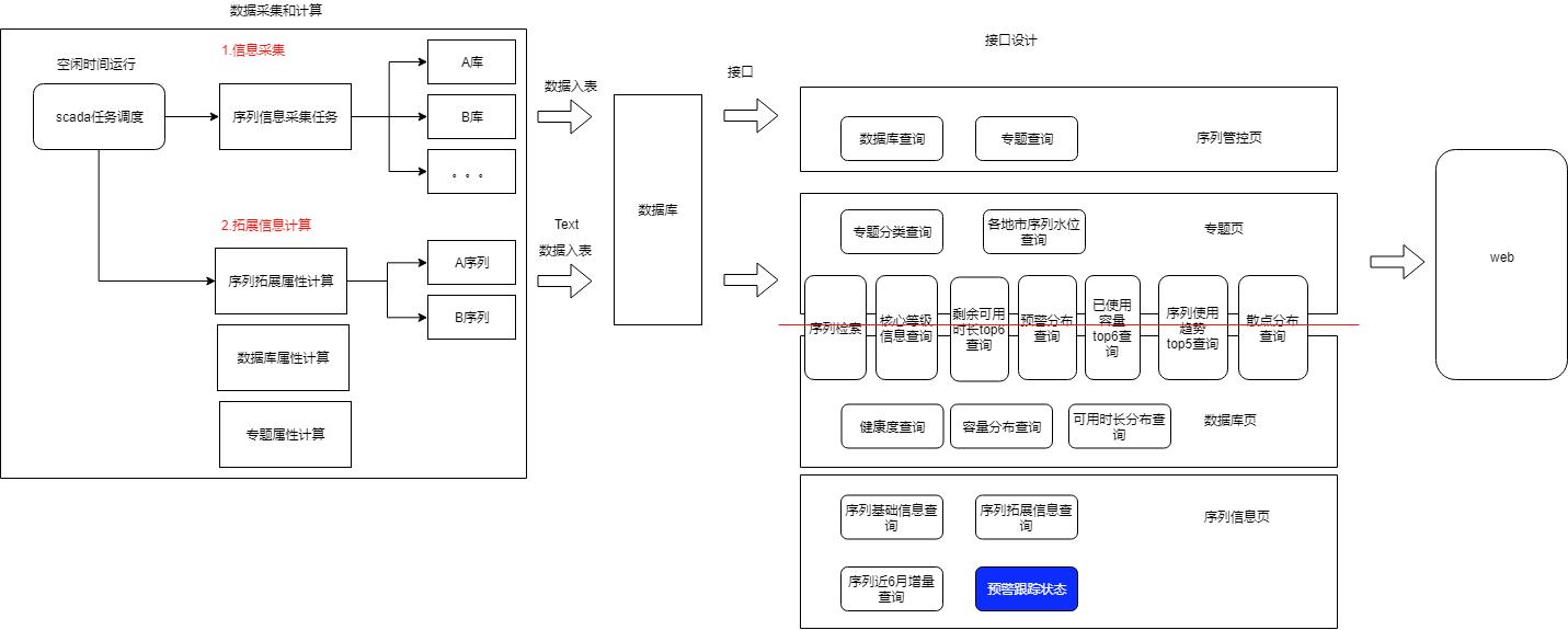 序列管控流程.xml