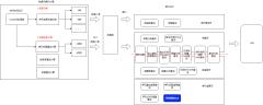 序列管控流程-xml