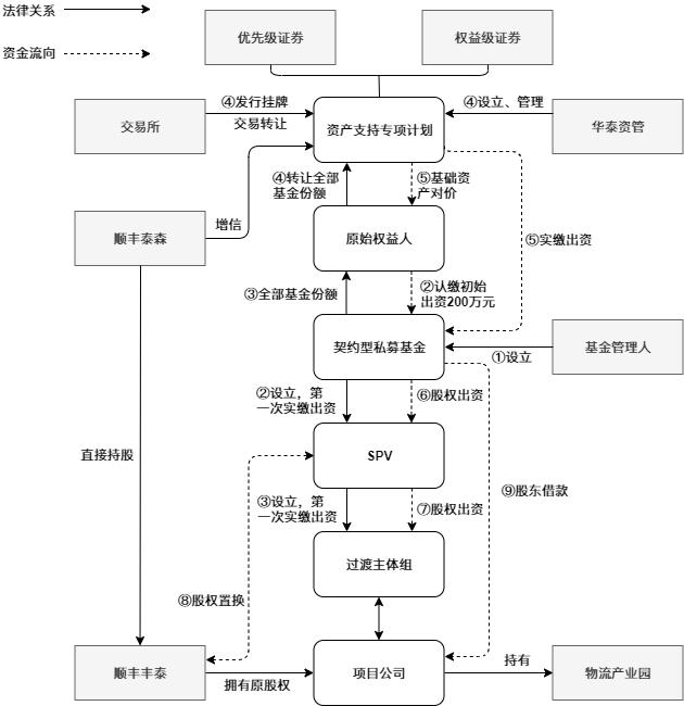 交易结构.xml